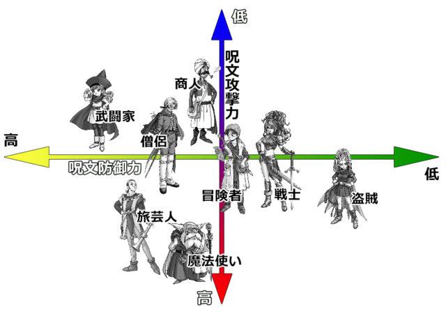 呪文攻撃/呪文を含む特殊防御で見る職業比較表