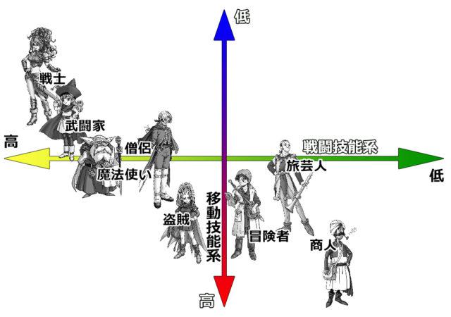 戦闘技能/非戦闘技能で見る職業比較表