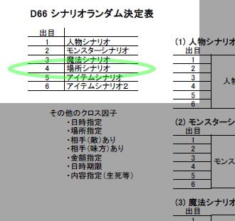 D66シナリオランダム決定表の使い方:その1