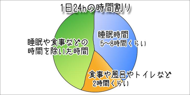 1日24時間の時間割(2/5が睡眠、1/5が食事や風呂など、それ以外の2/5が実際の行動可能時間)