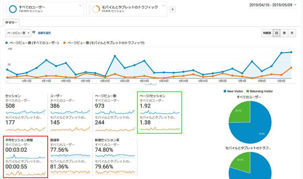 イカブログ(ikarush.com)の5/9までの1ヶ月間のアナリティクス集計データ
