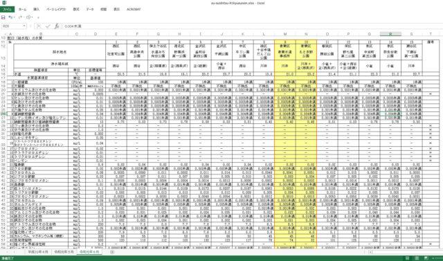 水質検査結果のエクセルデータをダウンロードした状態の画像