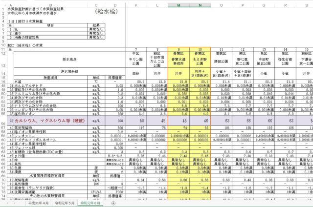 横浜市青葉区のカルシウム、マグネシウム等(硬度)項目を表示した画像